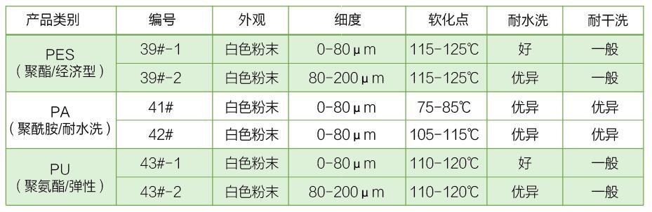 胶粉参数对比图